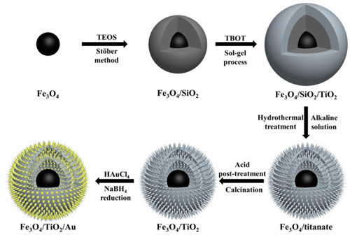 海胆状多级结构催化剂制备示意图